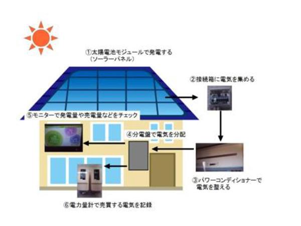 太阳能光伏发电的应用领域